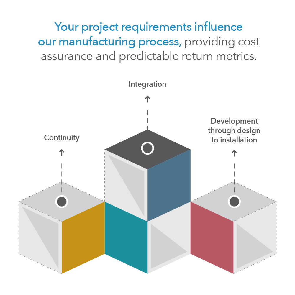 Your project requirements influence our manufacturing process, providing cost assurance and predictable return metrics.